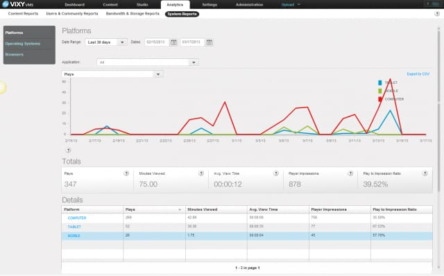 realtime analytics platform report